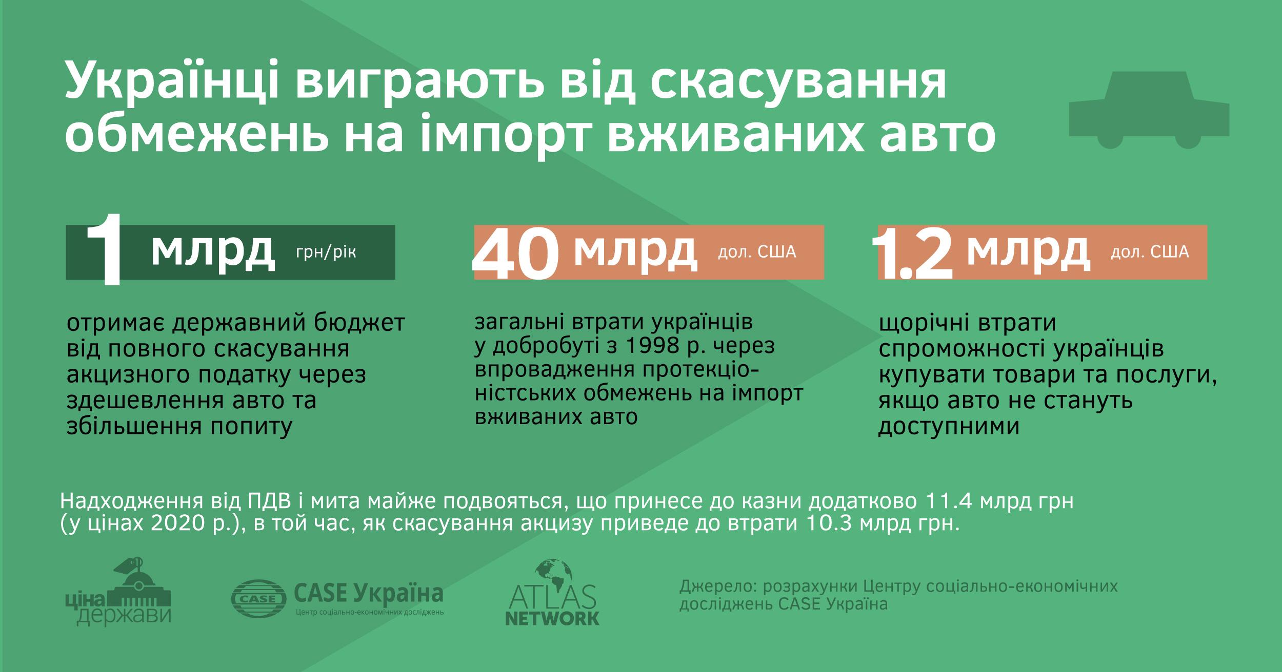 Скасування так званого вікового акцизу при розмитненні вживаних автомобілів не тільки знизить їх вартість, а й дозволить щорічно додатково наповнювати бюджет України на 1 млрд грн.
